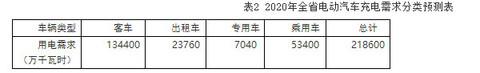 2020年湖南拟建615个充电桩2万充电桩