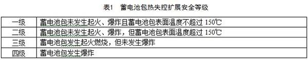 工信部发布《电动客车安全技术条件》(征求意见稿)意见