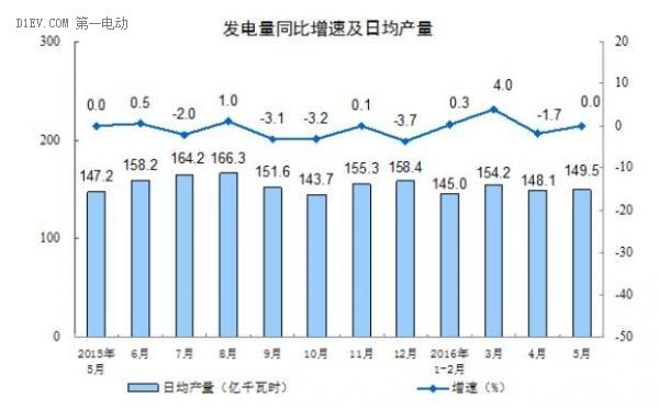 国家统计局:5月新能源汽车产量达5.4万辆 累计已经超过20万辆