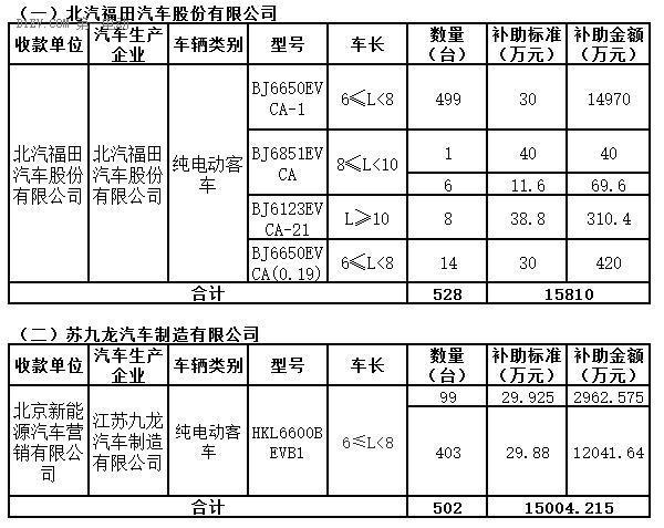 北京第二批地补发布 补贴1030辆纯电动客车资金超3亿