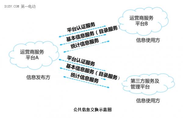 中电联:电动汽车充换电服务信息交换标准征求意见稿