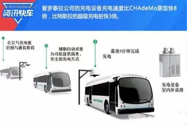 美国普罗泰拉电动公交快冲技术
