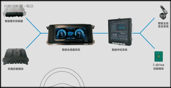 未来汽车开发者项目秀   珠海数联 新能源商用车新一代智能控制系统