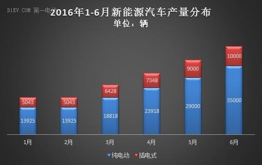 中汽协:1-6月新能源汽车产销量均超17万辆 全年有望实现70万辆