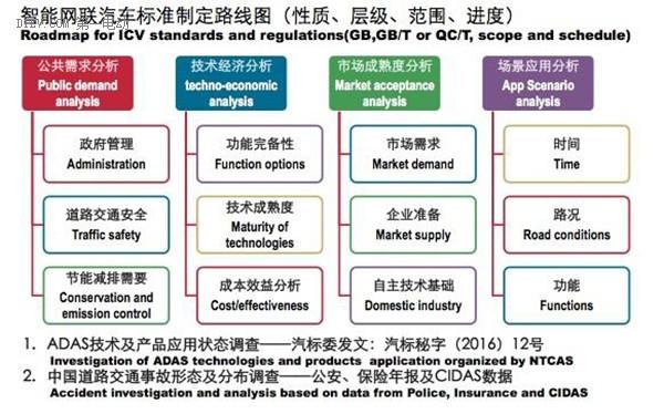 中国版无人驾驶规范