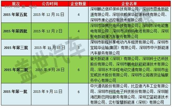 深圳推行第三方机构核查电动汽车充电设施