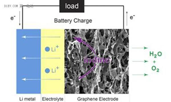 锂氧电池工作原理
