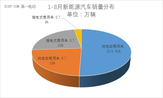 中汽协:骗补核查之后 8月新能源汽车产销量拉大至4000辆