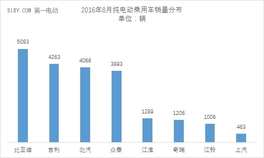 乘联会:新能源乘用车销量达3.02万辆 同比增幅达117%