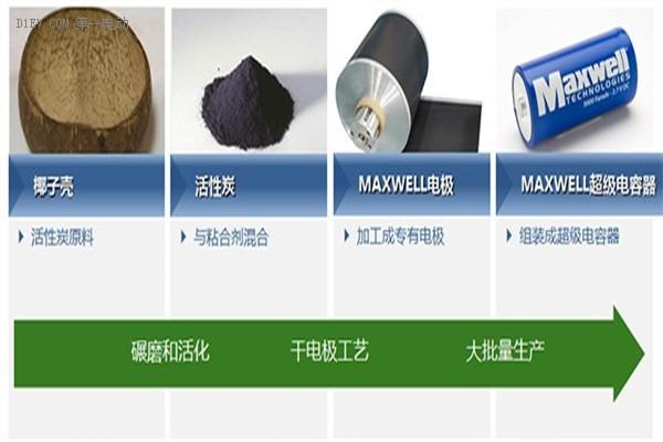 Maxwell超级电容器专利干电极工艺流程