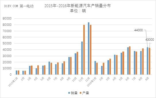中汽协:同比增速放缓 9月新能源汽车销量攀升至4.4万辆