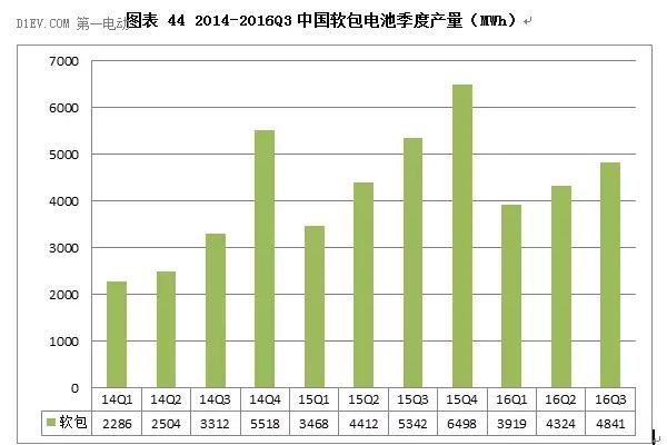 软包电池前三季度产量13GWh,三大市场驱动力提速