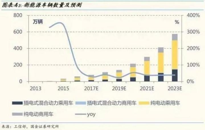新能源车辆数量及预测