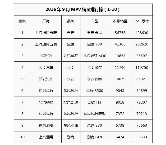 """9月纯电动MPV销量排行 离""""""""春天""""""""还有多远"""