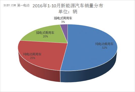 中汽协:10月新能源汽车产量达4.9万辆 同比增幅降至14