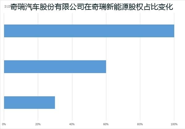 专访孙卫健:奇瑞新能源将引入资金,加快推出新产品