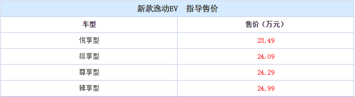 2016广州车展:新款长安逸动EV正式上市 售价8.69-24.99万元