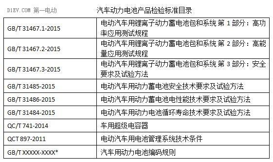 工信部发布汽车动力电池行业规范条件(2017年)征求意见稿