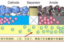 """白话解读丰田在锂离子电池技术中的""""重大突破"""""""