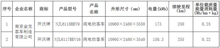 北京发布第十批纯电动车备案目录 众泰、海马入选