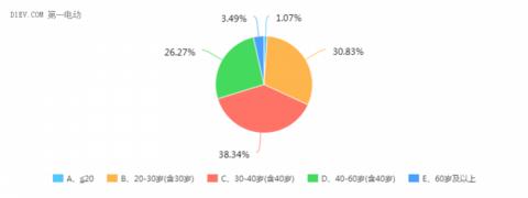 微型电动车消费者调查报告:四门四座轿车受欢迎,78%的受众关注电池寿命
