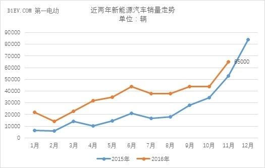 中汽协:11月新能源汽车产量达7.2万辆 全年有望突破50万辆