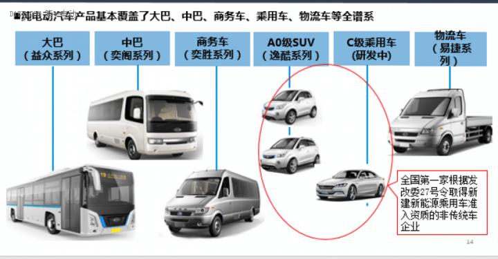 姜安宁:长江汽车只做纯电动车型 2020年计划销售23万辆