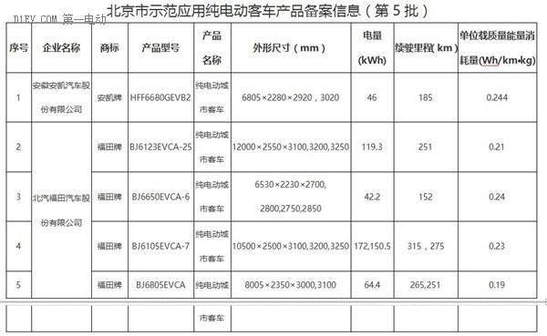宝马I3/长安新奔奔EV等7款乘用车8款商用车进北京备案目录