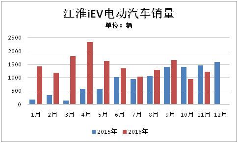 江淮2017年中将推出iEV7S 靠技术研发/上下游协作降成本