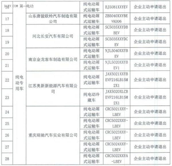 老款比亚迪秦EV等28款车型将退出北京市场 不再享受补贴和免摇号政策