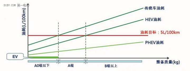 插电式混动核心技术解析:可平衡补贴退坡、零部件价格和里程需求增加之矛盾