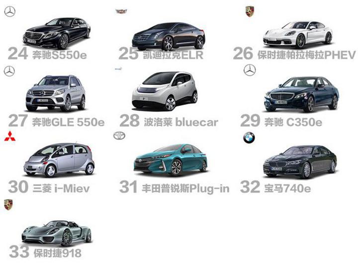 还是老美有钱,2016年美国电动车销量排行榜