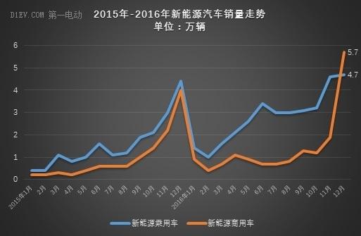 中汽协:2016年新能源汽车产销量均超50万辆,同比增速约50%
