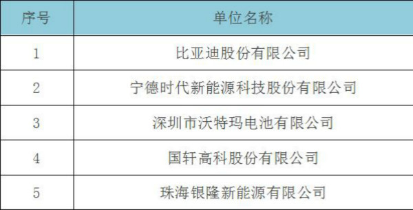 中国动力电池20强出炉 沃特玛稳居前三强