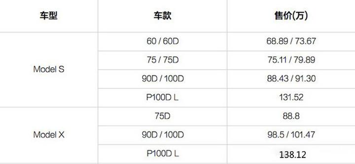 特斯拉2月21日将涨价 涉及全系车型及选装件