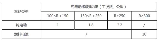 北京新能源小客车补贴正式发布,按中央财政1:0.5比例补贴