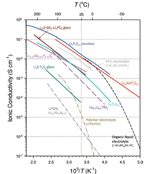 宝马丰田们都在研究全固态锂离子电池,它的发展现状和商业化前景如何?