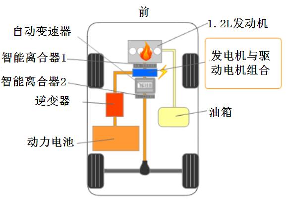 震惊!日产串联超过丰田混联的技术区别何在?