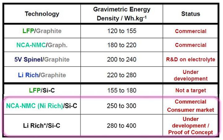 动力电池要求来了,300Wh/kg比能量目标如何实现