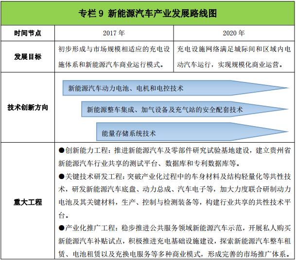 """贵州""""十三五""""新兴产业发展规划:到2020年新能源汽车产业总产值达120亿"""