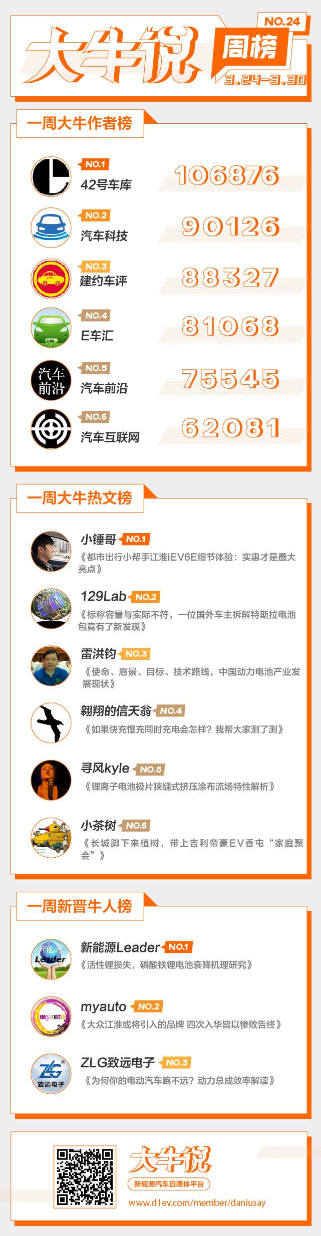 第一电动网3月23日-30日大牛说榜单揭晓,期待你加入