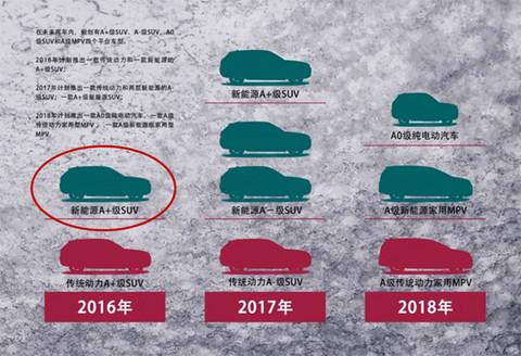 汉腾EV概念车/X7S 汉腾公布车展阵容