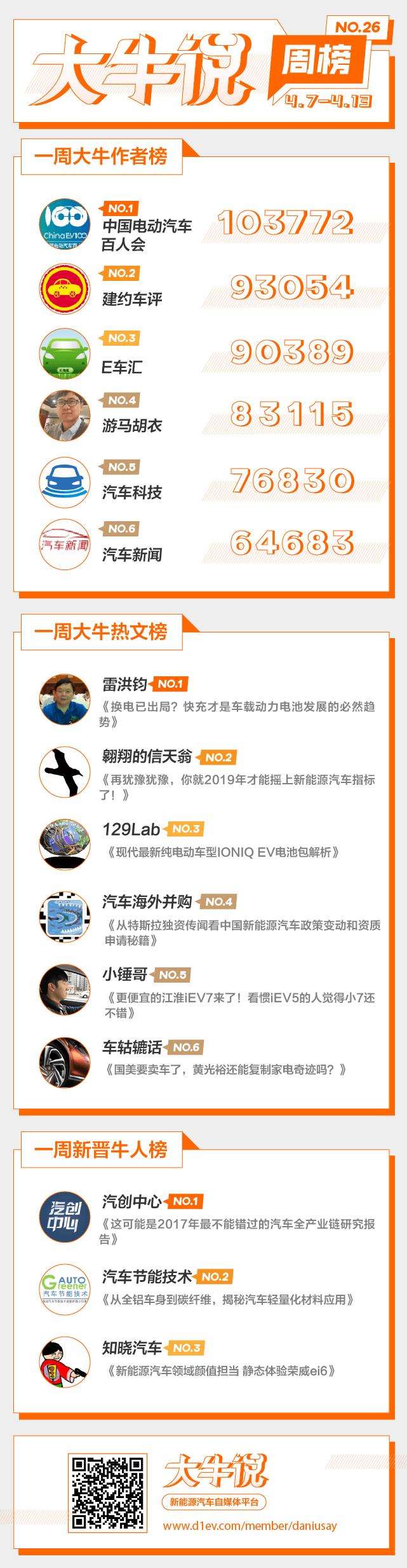 第一电动网大牛说4月6日-13日一周榜单揭晓,期待你加入