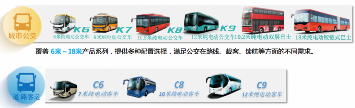 比亚迪电动客车产品系列