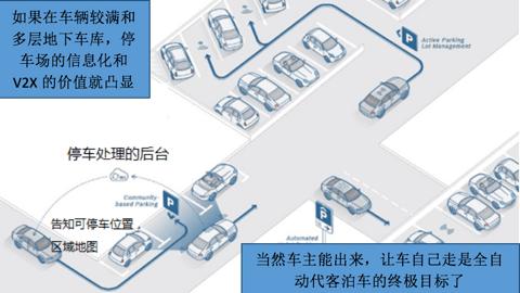 研究周报 | 智能泊车系统离解救那些停车困难户还有多远?