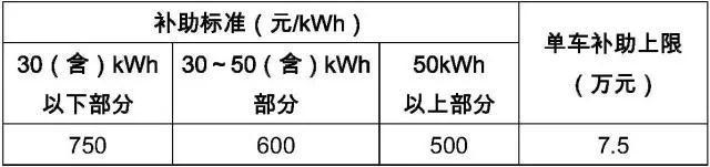 天津2017年新能源汽车地补政策发布,乘用车按国补0.5倍补贴