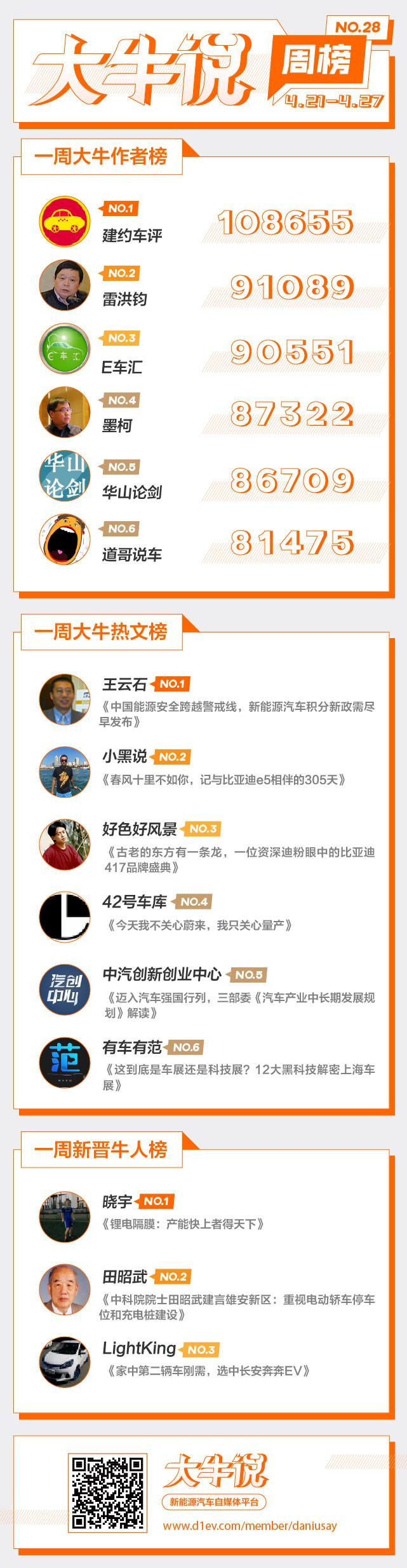 第一电动网大牛说4月21日-27日一周榜单揭晓,期待你加入