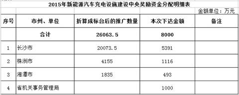 湖南下达2015年充电设施建设奖励资金共计8000万元