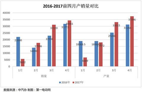 2017前四月新能源汽车产销量分析,上半年或将持续缓速增长