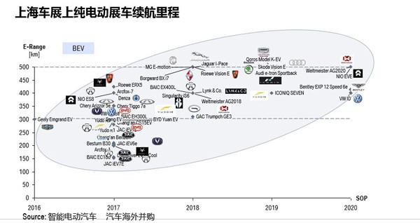 研究周报   上海车展你应该看出来的中国新能源行业七大特点